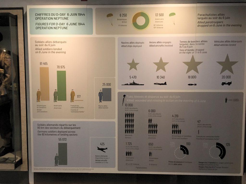 Infographie chiffres du D-Day - Opération Neptune - débarquement en Normandie, Musée de l'Armée